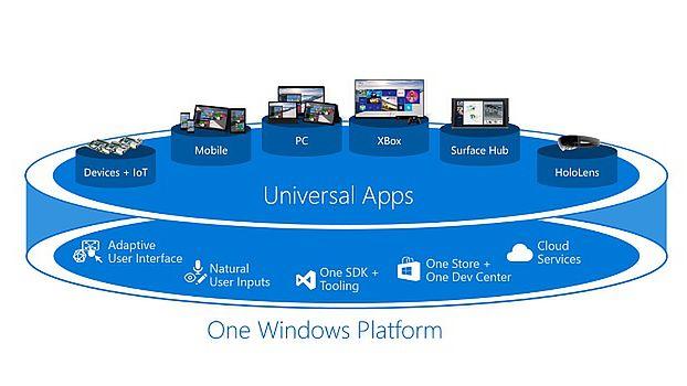 Tim Sweeney nie odpuszcza i nadal ostro krytykuje Universal Windows Platform