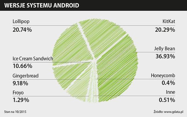 wersje systemu android infografika