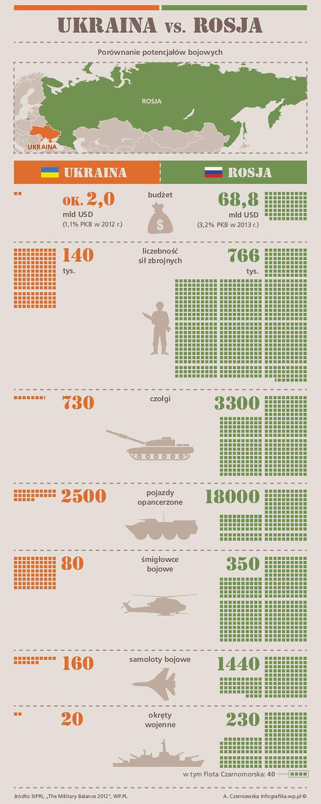 Pełna gotowość bojowa na Ukrainie