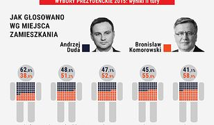 Ipsos: Duda wygrał tylko na wsi