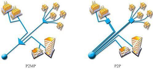 Architektura punkt-wielopunkt (P2MP) oraz punkt-punkt (P2P)