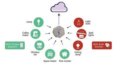 Hook - tanie urządzenia IoT