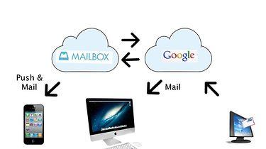 [iOS] Mailbox app czyli za czym kolejka ta stoi...