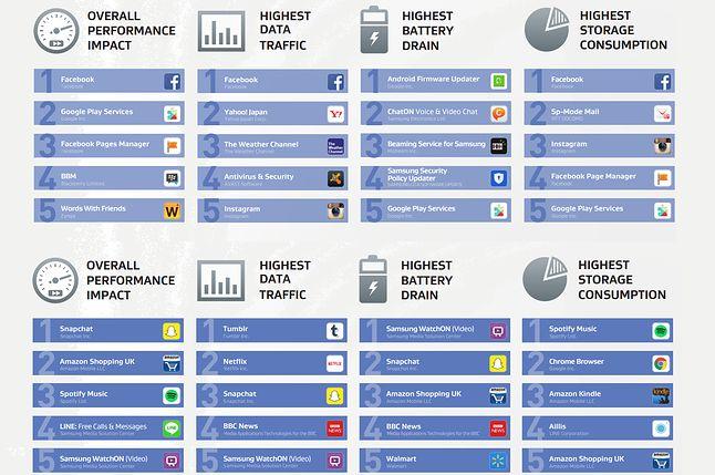 Aplikacje autostartu i uruchamiane na żądanie. Źródło: AVG