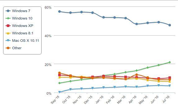 Popularność systemów operacyjnych (źródło: Net Applications)