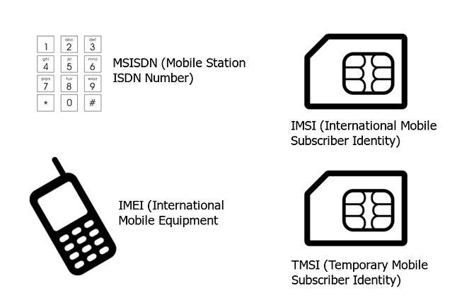 Za pomocą tych numerów identyfikowany jest telefon komórkowy w sieci operatora
