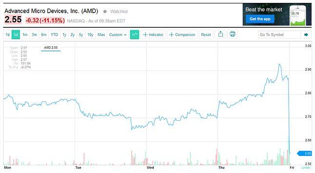 Nie takich wyników spodziewali się inwestorzy (źródło: Yahoo Finance)