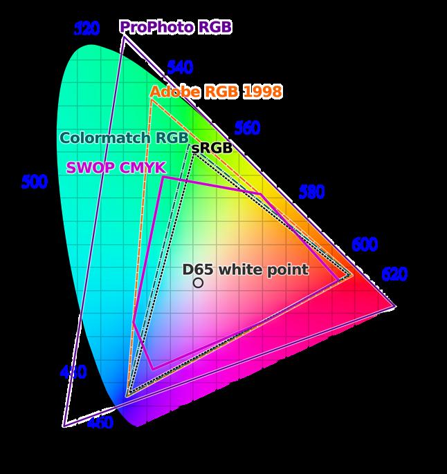 Porównanie przestrzeni kolorów. Jak widać sRGB do profesjonalnej fotografii słabo się nadaje