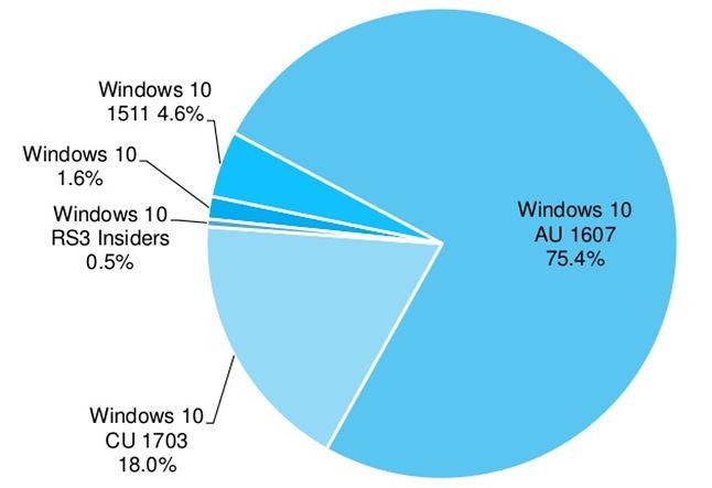 Desktopowa wersja Windows 10 Creators Update działa na 18% urządzeń