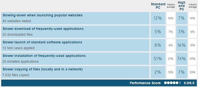 Testy wydajności to kategoria, w której antywirus Mircosoftu wypadł najsłabiej