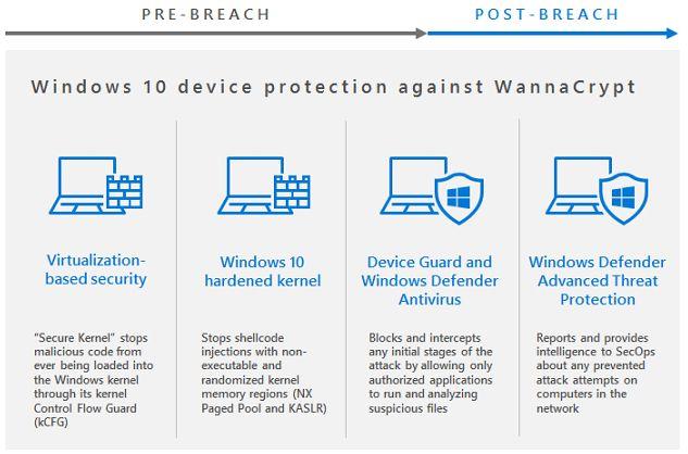 Cztery warstwy zabezpieczeń Windowsa 10 po Creative Update (źródło: Microsoft.com)