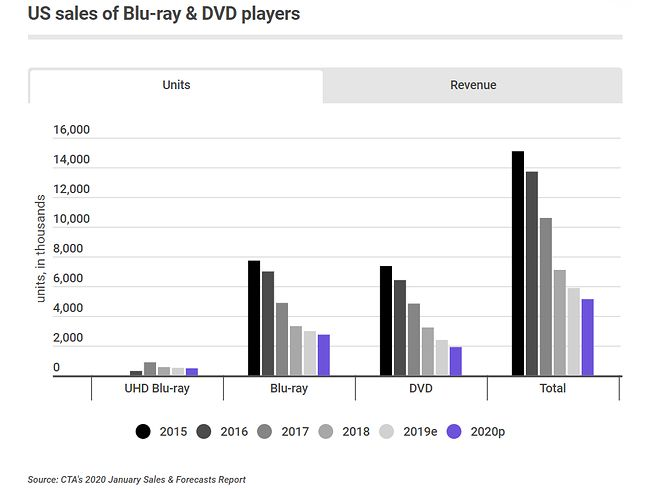 Zestawienie sprzedaży odtwarzaczy Blu-ray i 4K UHD Blu-ray w USA w latach 2015-2019, z prognozą na 2020, fot. CTA