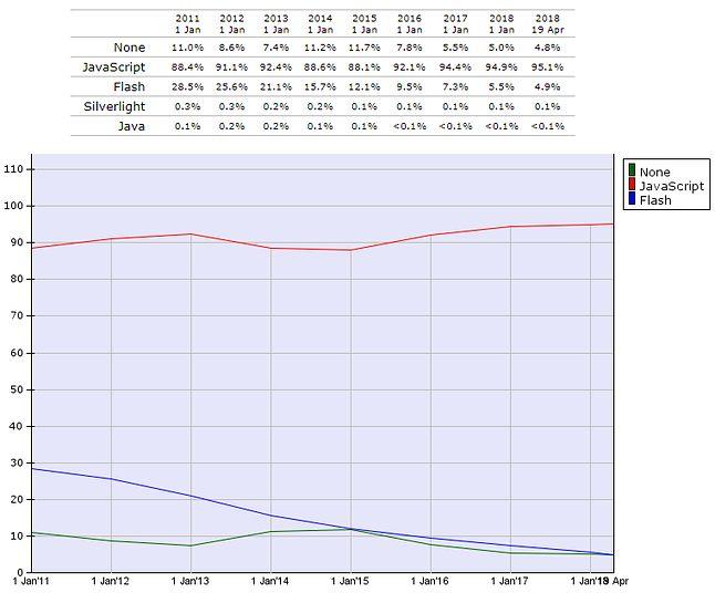 Popularność Flasha i innych języków w Internecie, źródło: W3Techs.
