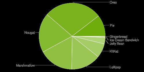 Popularność wersji Androida, dane z maja 2019 roku, źródło: Google.