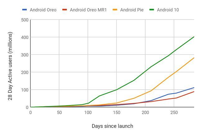 Tempo wdrażania Androida 10 na tle poprzednich wersji systemu, źródło: Google.