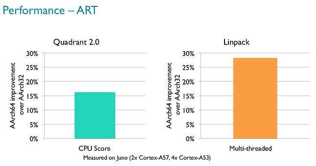 Wzrost wydajności 64-bitowej architektury ARM względem 32-bitowej w benchmarkach Quadrant i Linpack (źródło: ARM)