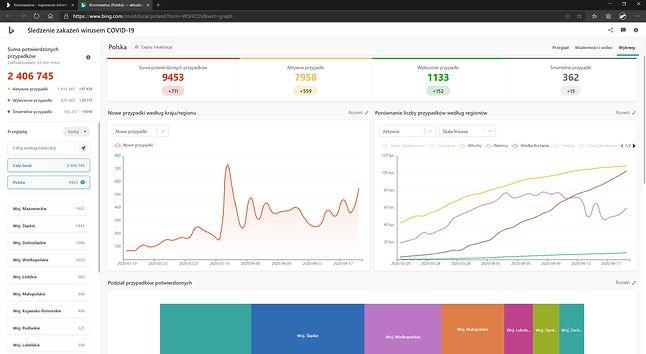 Czytelne wykresy dotyczące rozwoju COVID-19, źródło: Bing.