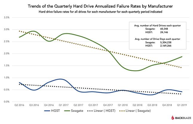Seagate i HGST – linia trendu awaryjności / Fot. Backblaze