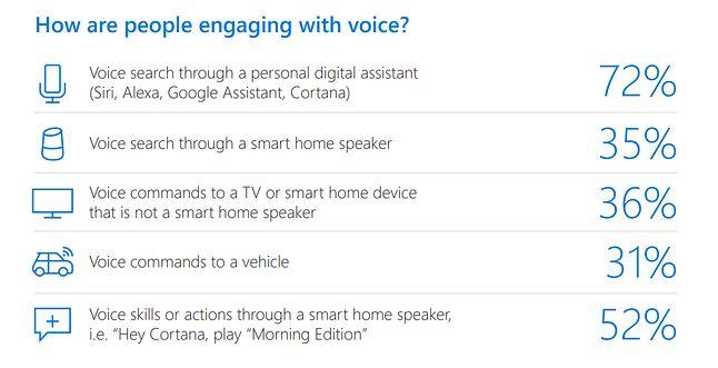 Większość głosowych interakcji dotyczy osobistych, głosowych asystentów, źródło: Microsoft Voice report.