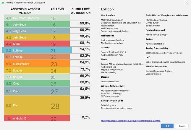 Statystyki wersji Androida w Android Studio, fot. Oskar Ziomek.