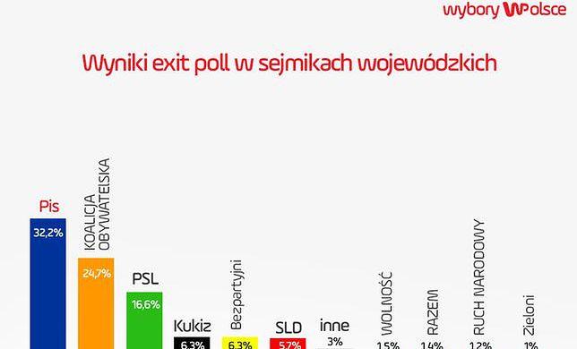 Sondażowe wyniki wyborów do sejmików wojewódzkich