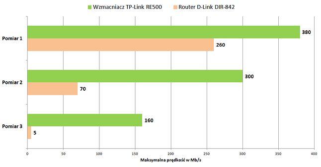 Pomiar prędkości przesyłania plików w sieci lokalnej na paśmie 5 GHz.