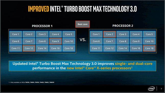 Wybór najlepszych rdzeni przez Intel Turbo Boost Max  3.0, źródło: Guru3D, Intel.