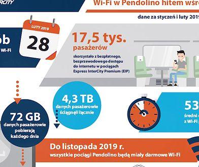 WiFi w Pendolino sukcesem. PKP Intercity ujawnia liczby