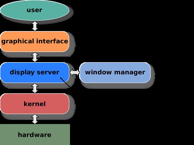 Schemat warstw w GUI. Widoczne miejsce X.Org oraz Waylanda, wraz z innymi systemami okien.