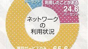 Japonia nie lubi płatnych usług sieciowych i woli gry w pudełkach