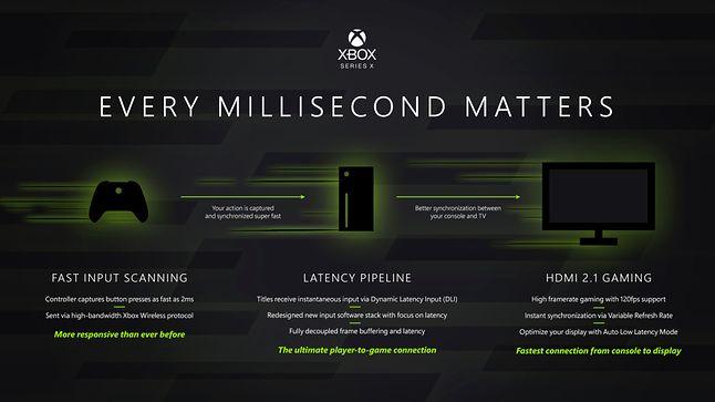 Dzięki HDMI 2.1, wsparciu 120 FPS i redukcji opóźnień kontrolera, granie na Xbox Series X będzie bardzo komfortowe, fot. Xbox