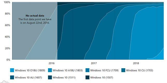 Tempo wdrożenia najnowszego Windowsa 10 pozostawia wiele do życzenia, źródło: AdDuplex.