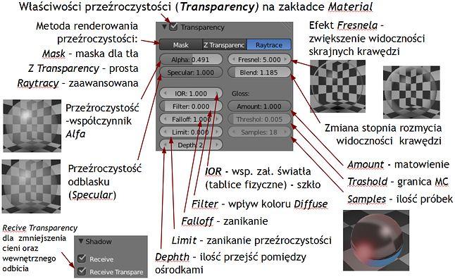 Parametry przeźroczystości