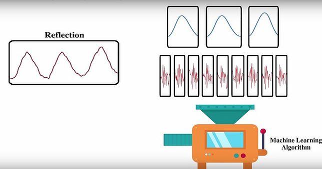 Naukowcy stworzyli urządzenie, które bezprzewodowo rozpoznaje emocje