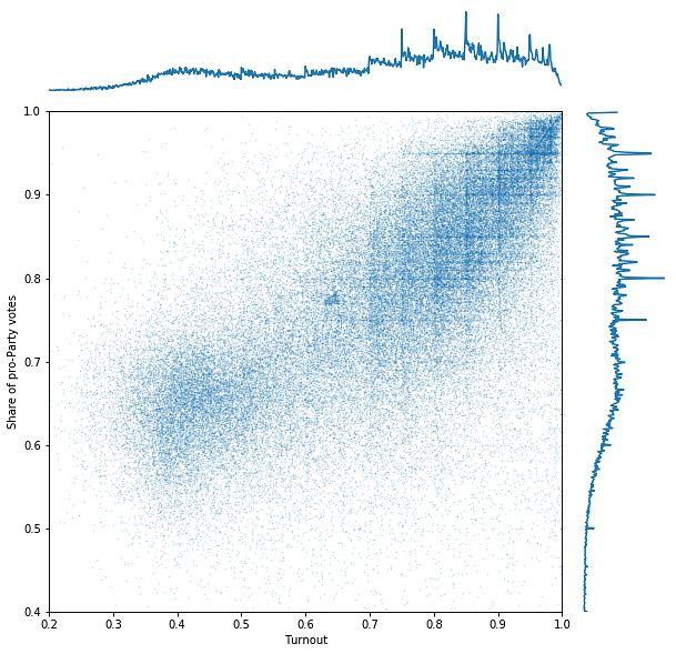 https://github.com/khakhalin/Sketches/blob/master/ru_vote_2020/02_exact_percent_values.ipynb