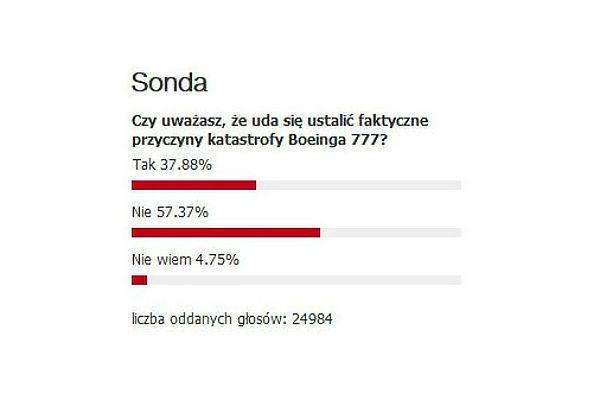 Internauci WP.PL o katastrofie Boeinga 777: nie uda się ustalić przyczyn