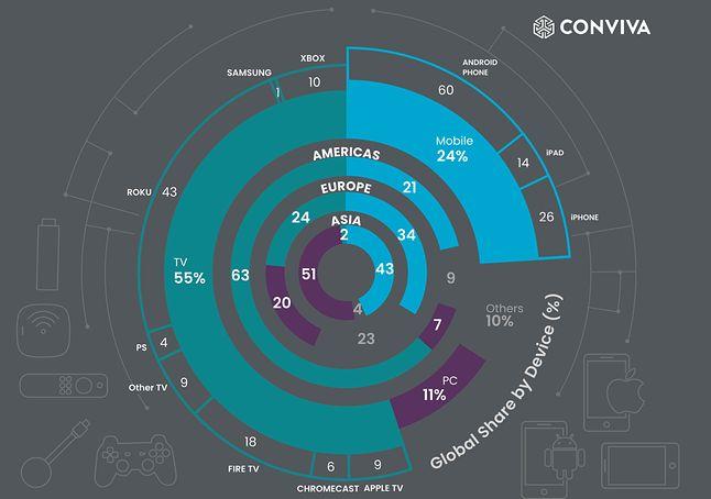 Zestawienie najczęściej używanych urządzeń do oglądania treści VOD, fot. Conviva