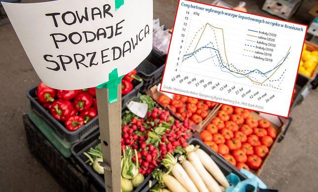 Chęć robienia zapasów i ograniczony popyt sprawiły, że warzywa drożeją