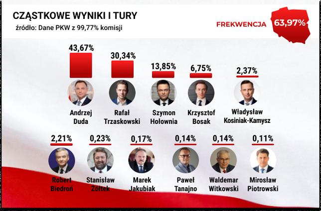 Wyniki wyborów prezydenckich 2020. PKW podała najnowsze informacje