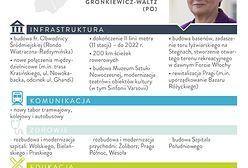 Obietnice kandydatów na urząd prezydenta Warszawy [INFOGRAFIKA]