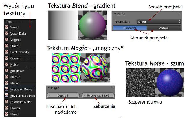 Tekstury: Blend, Magic, Noise
