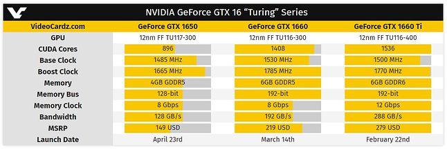 GTX 1650 vs GTX 1660 – porównanie specyfikacji. Fot. VideoCardz