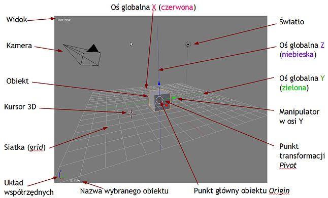 Elementy widoku 3D