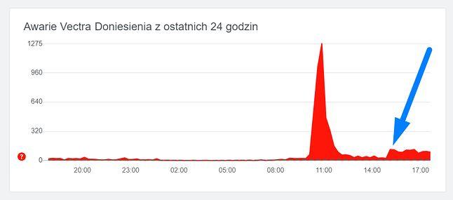 Sytuacja z internetem Vectra wciąż nie wróciła do normy. Od godz. 15:00 liczba raportów zwiększyła się, źródło: downdetector.