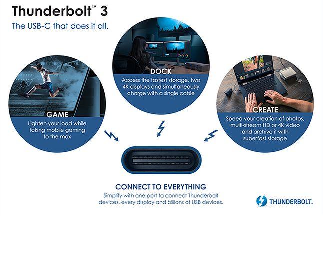 Możliwości Thunderbolt 3, źródło: Intel.