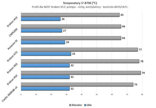 Różnice względem Krakena Z63 wynosiły ~2°C.