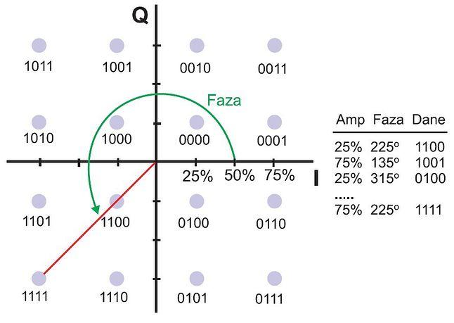 Wykres konstelacji modulacji QAM-16 (źródło: elektronikab2b.pl)