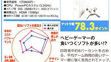 Kolejne badanie w Japonii, znów prowadzi 360
