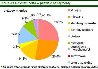 W czerwcu fundusze zdobyły 1,5 miliarda złotych