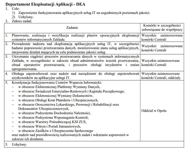 Cele statutowe Departamentu Eksploatacji Aplikacji ZUS